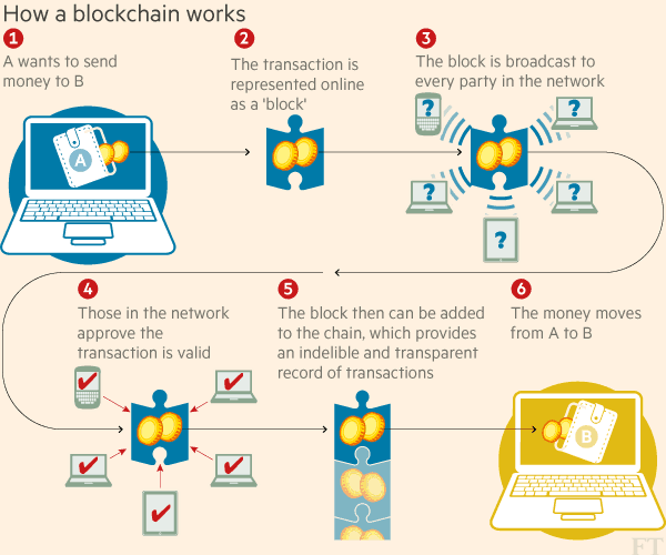 Financial Times - blockchain