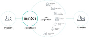 mintos how it works