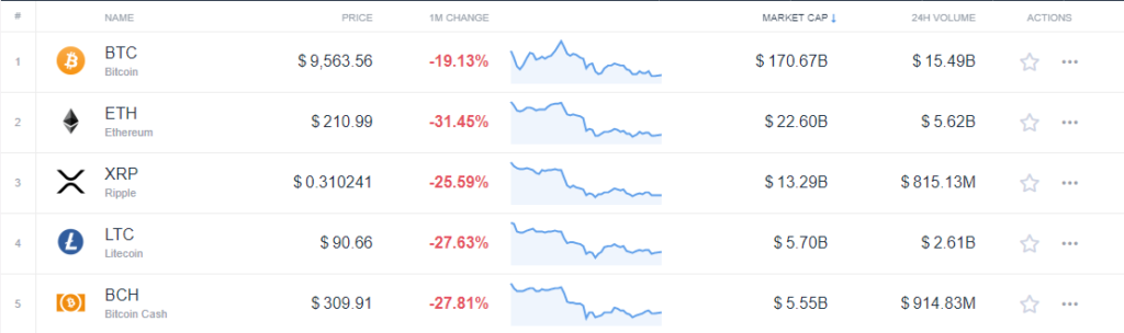 Change of top 5 crypto in July 2019